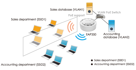 EnGenius EAP350 Wifi chuyen dung