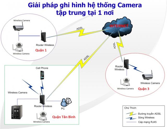 Giai phap ket noi Camera IP nhieu chi nhanh