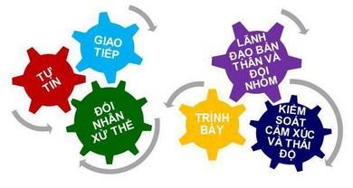 Trung Tam Day Ky Nang Giao Tiep TPHCM