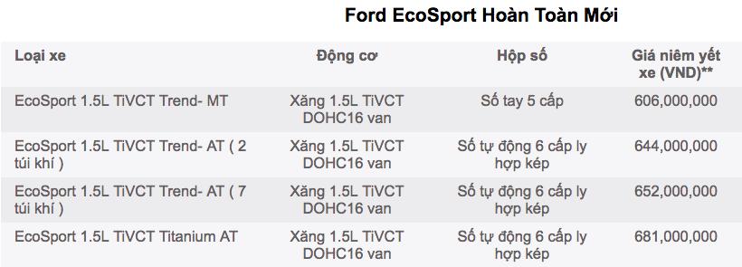 Ban xe Ford Ecosport gia tot nhat tai Ford Ben Thanh